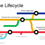 Apprenticeship Lifecycle Infographic